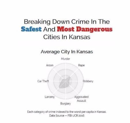 Safest Cities 2018 Crime